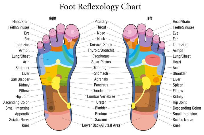 Beneficiile refelxoterapiei pentru trupul tău